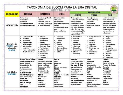 imagenes educativas verbos la taxonom 237 a de bloom y sus actualizaciones taxonom 237 a de