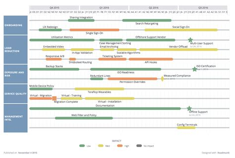 technology road map image result for technology roadmap technology roadmap