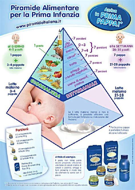 alimenti prima infanzia chi si nasconde dietro le piramidi alimentari per la prima