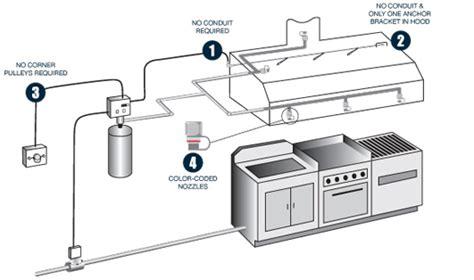 Kitchen Automatic Extinguishing System Pak National Engineering Foundary