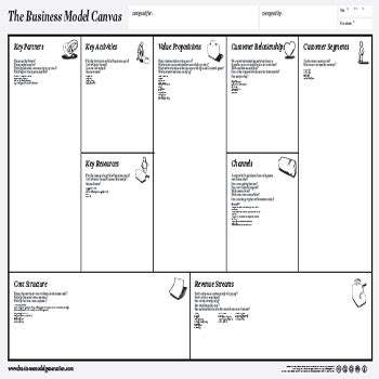 Create A New Business Model Canvas Canvanizer Creating A Business Model Template