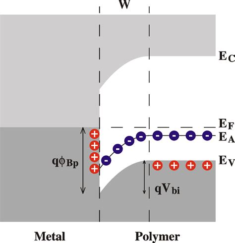 schottky barrier diode types theory of electrical characterization of semiconductors