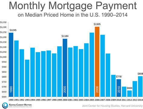 monthly mortgage on 150k house harvard report says real estate investing is a good ide