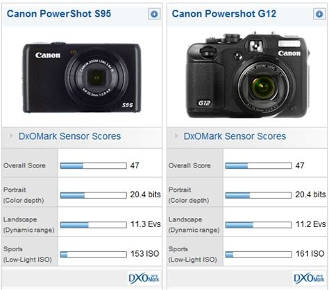 dxo mark test the canon s95 sensor canon s95 vs canon g12