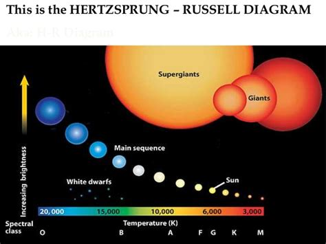 what is the definition of hertzsprung diagram h r diagram