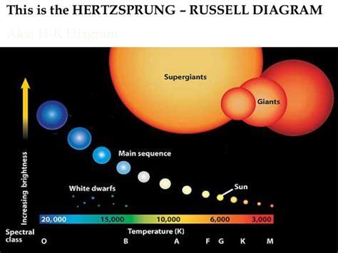the hr diagram h r diagram