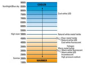 led color chart correlated color temperature