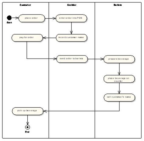 workflow uml business analyst workflow modeling with uml activity