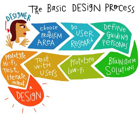 design is a process develop a new product or service legal design toolbox