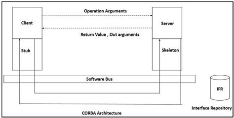 tutorialspoint distributed systems software architecture and design quick guide