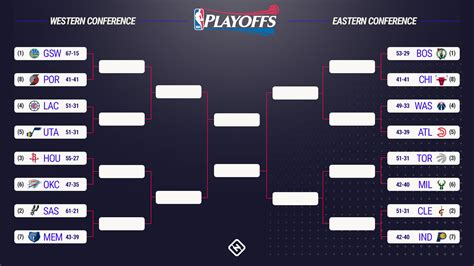 Mba Playoff Tv Schedule by Nba Playoffs 2017 Bracket Schedule Dates