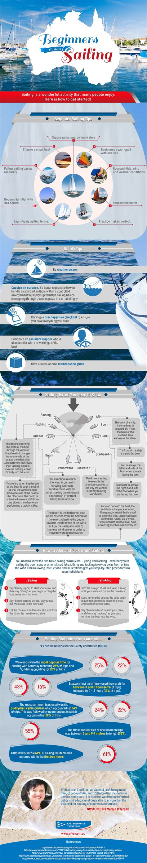 boat terms for dummies beginners guide to sailing infographic latest