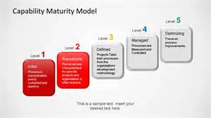 capability maturity model powerpoint template slidemodel
