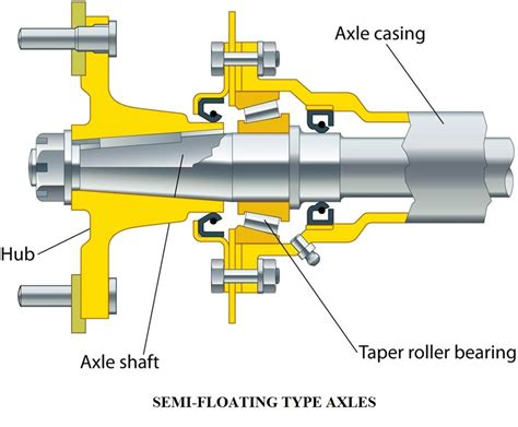 Layout Types And Exles | types of live rear axles semi floating axle three