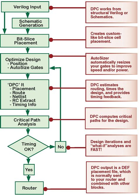 integrated circuit design cycle schematic design process drawing design process elsavadorla