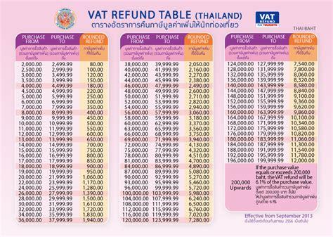 Vat Refund Table Thailand » Home Design 2017