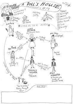 a dolls house character list henrik ibsen s a doll s house character map by bare bones tpt