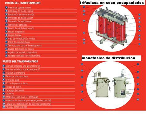 transformador de imagenes a pdf partes de un transformador monofasico y trifasico tipo