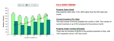 grand rapids real estate market update may 2017