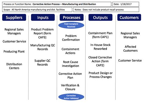 sipoc templates sipoc templates and exles templates and
