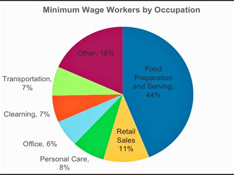 who works for minimum wage distribution of minimum wage workers q1 business insider