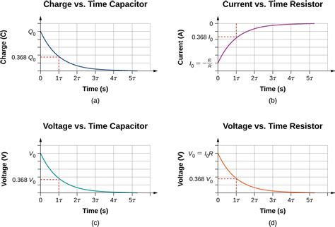capacitor discharge current graph 10 5 rc circuits physics libretexts