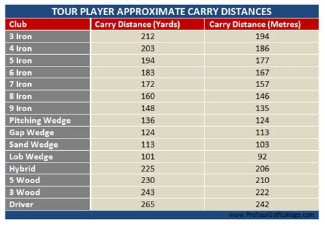 1 Wood Golf Club Distance by Golf Club Distance Chart In Meters The Golf