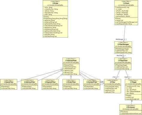 java pattern interrupt design patterns implemented in java sitexa the only