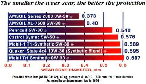 5w30 vs 10w30 5w30 vs 10w30 synthetic autos post