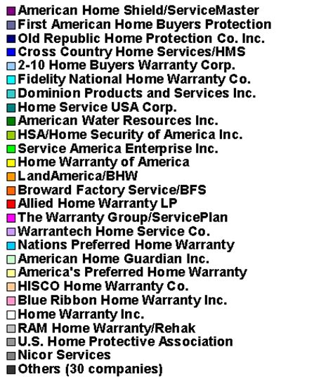 hsa home warranty claims