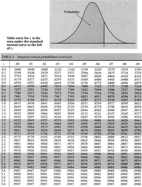 Printable Z Score Table | z score table printable printable paper