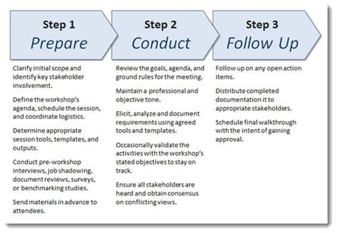 Business Analyst   3 Steps to Conducting Requirements