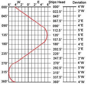 compass deviation card template compasses in pajeros exploroz forum