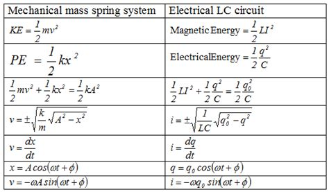 calculate inductance lc circuit the l c circuit inductance inductance