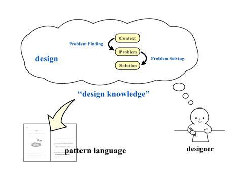 design pattern knowledge management pattern language 3 0 methodological advances in sharing