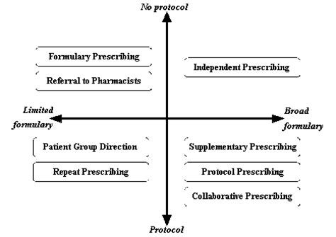 physical layout meaning pharmacists and prescribing rights review of