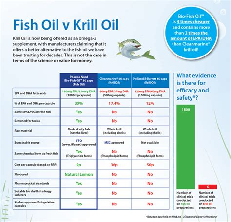chris kresser when it comes to fish oil more is not better fish oil vs salmon oil all about fish