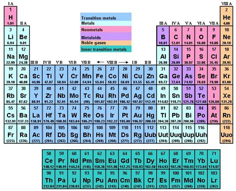 printable periodic table gcse the periodic table legion of the damned