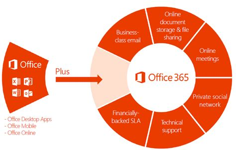 Is Office 365 by Office 365 Deployment And Customization Tejas It Solutions