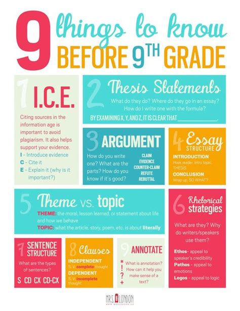 Teaching Essay Writing 9th Grade by Poster Freebie 9 Things To Before 9th Grade On The For Middle School