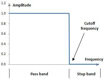 high pass filter theory recordingblogs gt wiki gt gibbs phenomenon