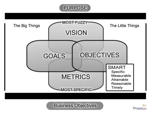 definition of marketing objectives goals strategies and tactics