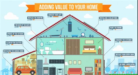 renovation tips to increase home value sotech asia