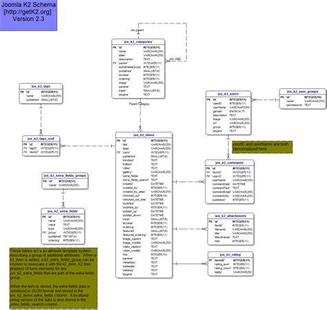 Family Tree Template Family Tree Template Joomla Joomla Database Template