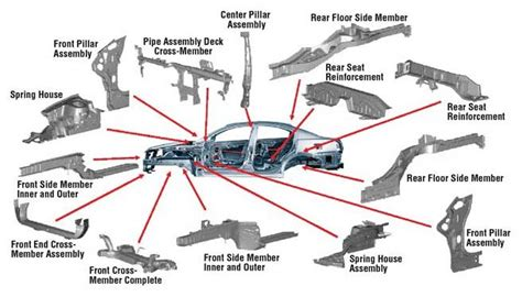 How To Section A Car by Understand Your Car Multitech Car Care Cool Cars Cars