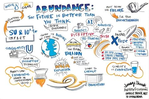 145161683x abundance the future is better 27 best live drawing images on pinterest infographic