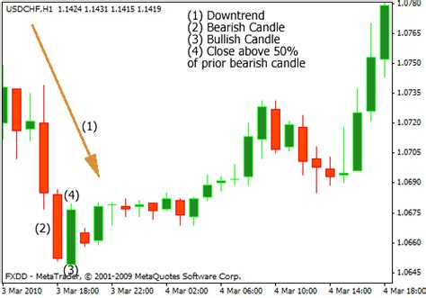 candlestick pattern piercing line top 12 forex reversal candlestick patterns every forex
