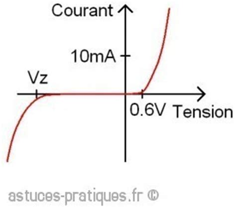 definition of a zener diode definition la diode 28 images diode a jonction electronique th 233 orie diode tension de