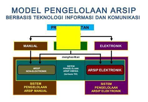 Pembelajaran Jarak Jauh Berbasis Teknologi Informasi Dan Komunikasi otomasi kearsipan satya