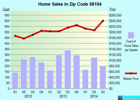 58104 zip code fargo dakota profile homes